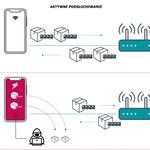 Nowa podatność Wi-Fi zagrażająca miliardom użytkowników
