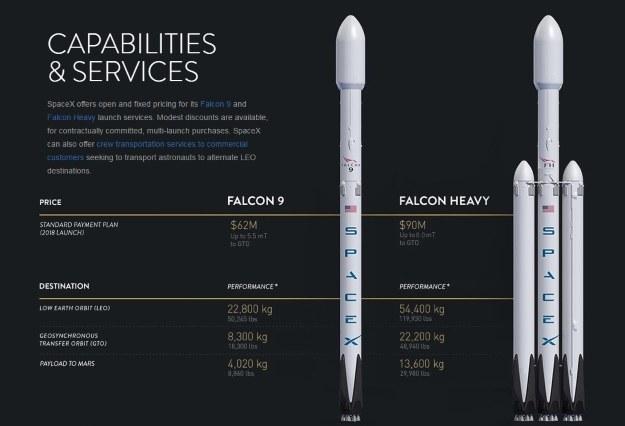 Nowa specyfikacja rakiet. Fot. SpaceX /materiały prasowe