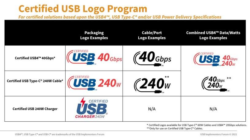 Nowe Logo oznaczające standard 240W i 40 Gbps Fot. USB Implementers Forum /materiał zewnętrzny