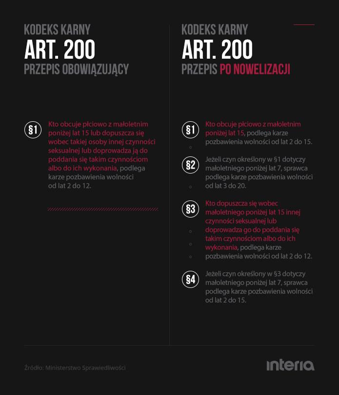 Nowelizacja Kodeksu karnego: Artykuł 200 /INTERIA.PL
