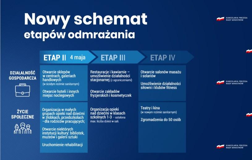 Nowy schemat etapów odmrażania; źródło KPRM /
