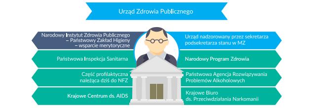 Nowy system proponowany przez ministerstwo. Źródło: www.mz.gov.pl /