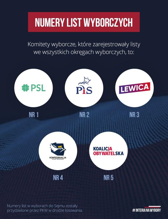 Numery list wyborczych /INTERIA.PL