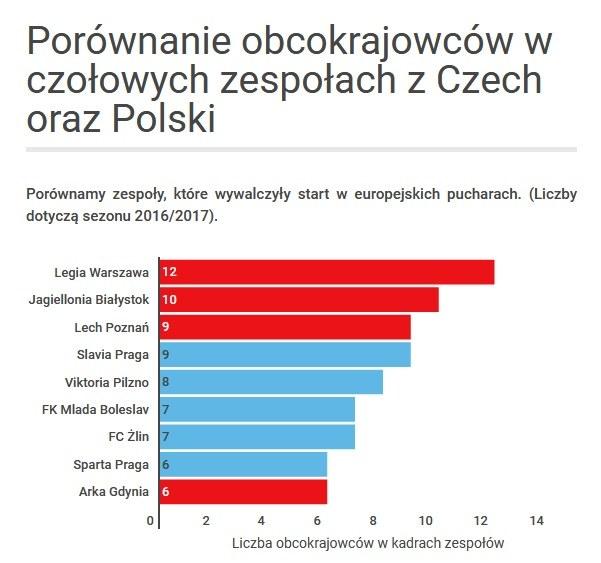 Obcokrajowcy w czołowych klubach z Czech i Polski /INTERIA.PL