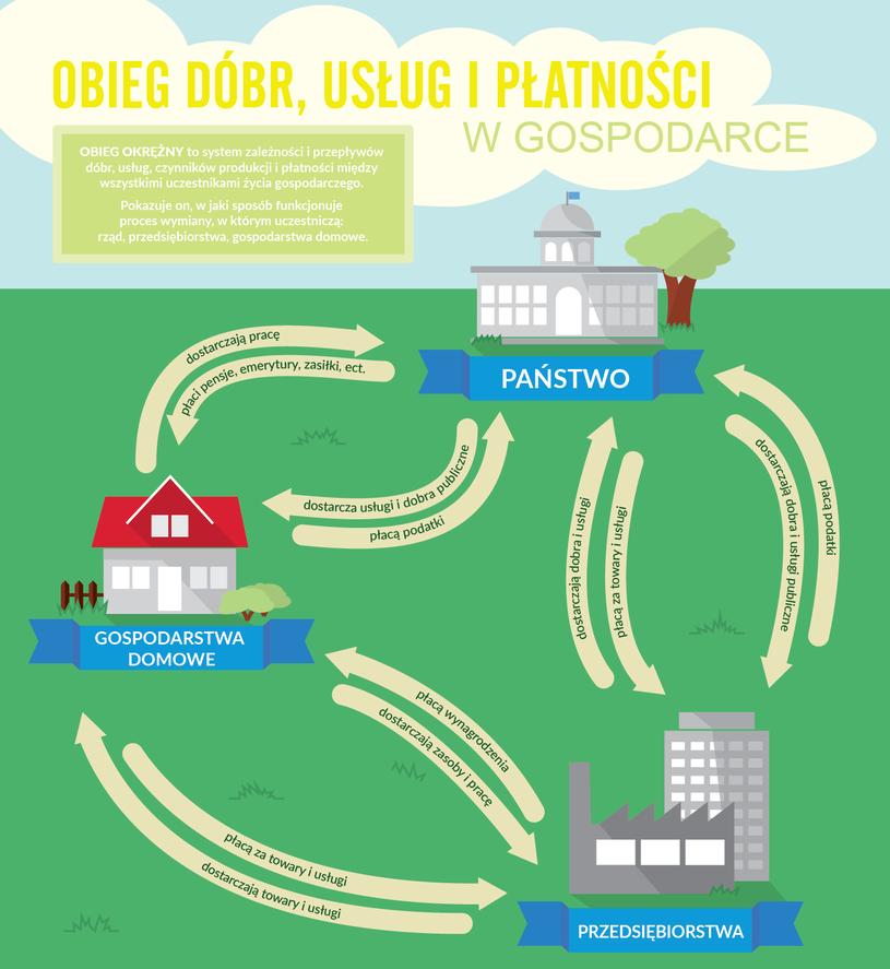 Obieg dóbr, usług i płatności w gospodarce (infografika) /Barbara Kosakowska /INTERIA.PL