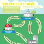 Obieg dóbr, usług i płatności w gospodarce (infografika)