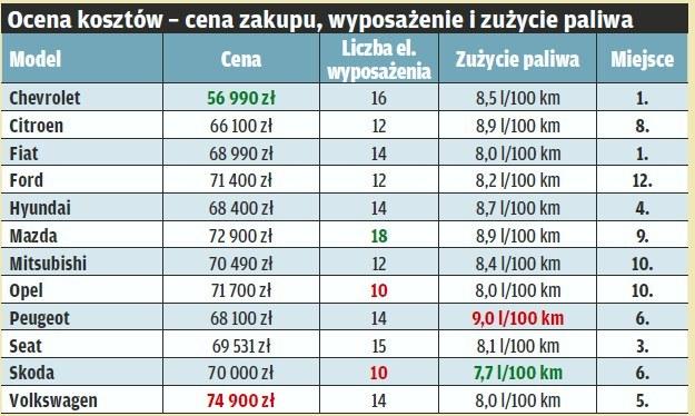 "Ocena kosztów /tygodnik ""Motor"""