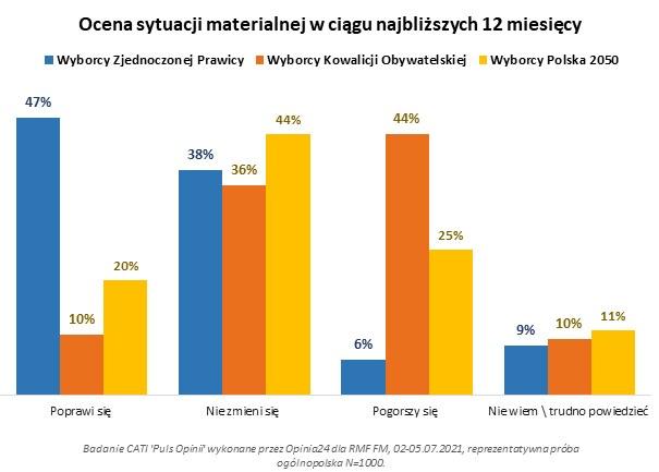 Ocena sytuacji materialnej w ciągu najbliższych 12 miesięcy /RMF FM