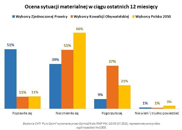 Ocena sytuacji materialnej w ciągu ostatnich 12 miesięcy /RMF FM