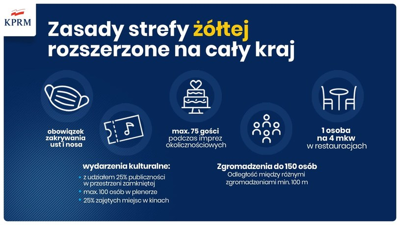 Od 10 października zasady strefy żółtej rozszerzone zostaną na cały kraj /KPRM /