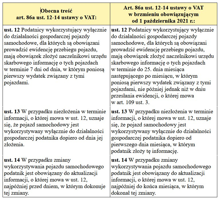Od pażdziernika zmiana skladana deklaracji VAT-26 /Gazeta Podatkowa