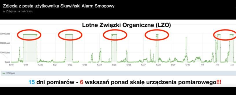 Odczyty udostępnione przez gminę publikuje m.in. skawiński Alarm Smogowy /facebook.com