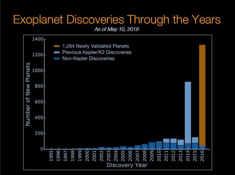 Odkrycia egzoplanet w ostatnich latach – na brązowo zaznaczono najnowsze osiągniecie NASA /NASA