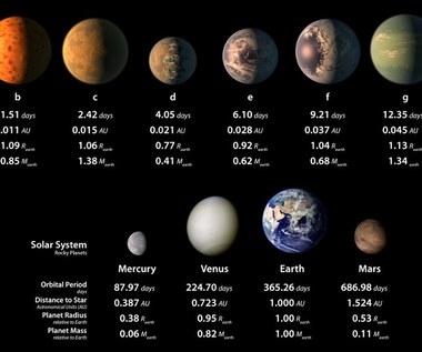 Odkrycie NASA - 7 planet podobnych do Ziemi