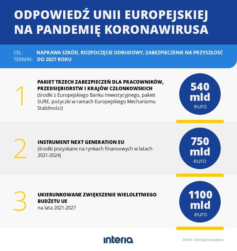 Odpowiedź UE na pandemię koronawirusa w liczbach /INTERIA.PL