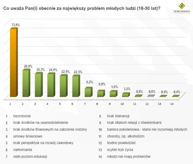 """Odpowiedzi na pytanie """"Co uważa Pan(i) obecnie za największy problem młodych Polaków?"""" /Grzegorz Basista /INTERIA.PL"""