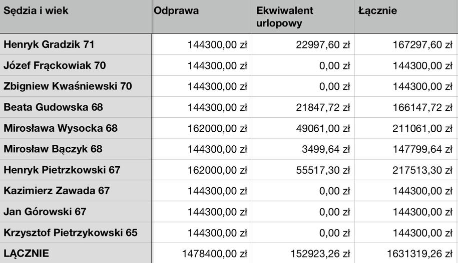 Odprawy i ekwiwalenty dla poszczególnych sędziów /Tomasz Skory  /RMF FM