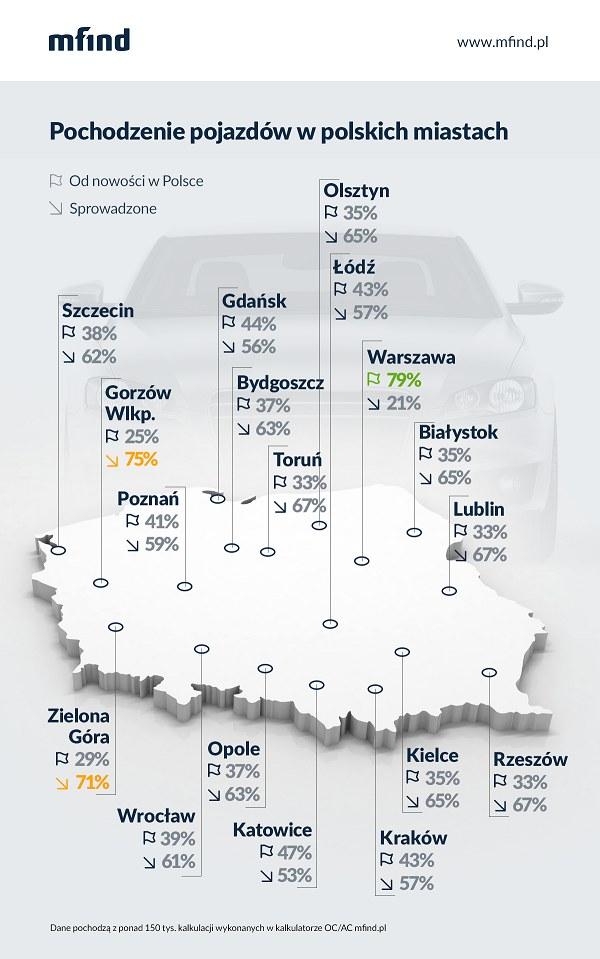 Odsetek aut sprowadzonych zza granicy w polskich miastach /MFIND /materiały prasowe