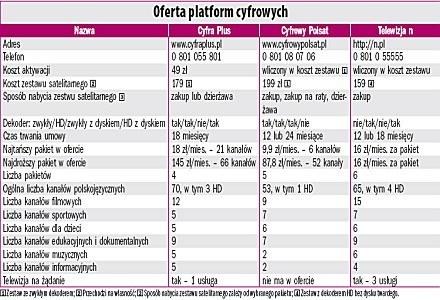 Oferta platform cyfrowych. /PC Format