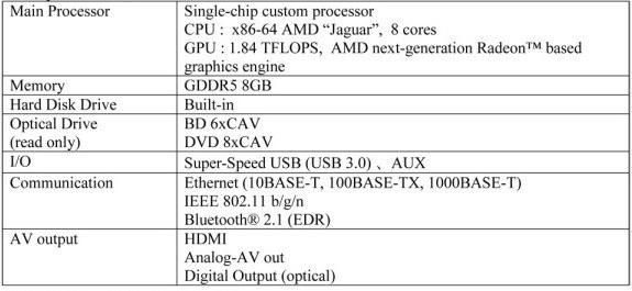 Oficjalna specyfikacja Playstation 4 /materiały prasowe