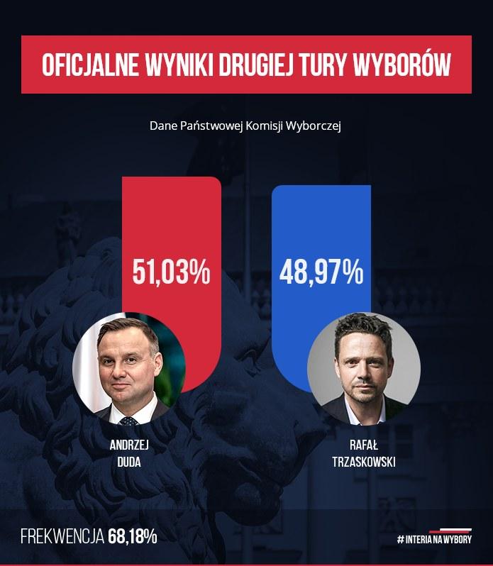 Oficjalne wyniki drugiej tury wyborów prezydenckich 2020 /INTERIA.PL
