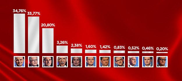 Oficjalne wyniki I tury wyborów prezydenckich /INTERIA.PL