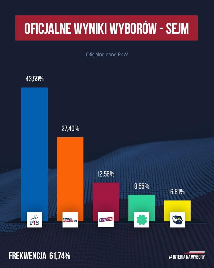 Oficjalne wyniki wyborów parlamentarncyh 2019 /INTERIA.PL