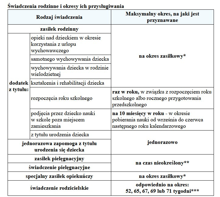 Okres skladania podań o zasiłki trwa /Gazeta Podatkowa
