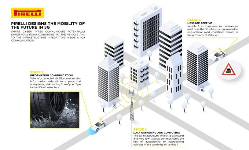 Opony Pirelli wykorzystają sieć 5G /materiały prasowe