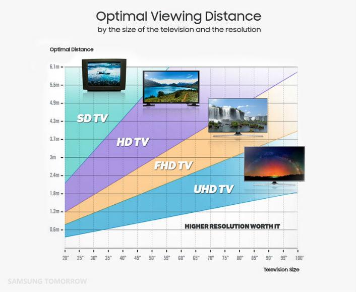 Optymalna odległość od ekranu a technologia (rozdzielczość) obrazu /materiały prasowe