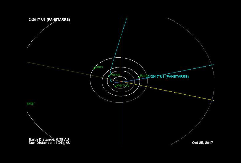 Orbita C/2017 U1 (1I/2017 U1) w wewnętrznym Układzie Słonecznym /NASA
