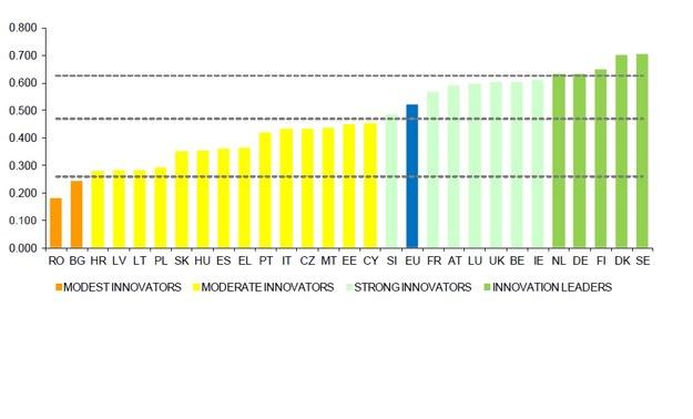 (oś Y – sumaryczny wskaźnik innowacyjności; oś X – państwa UE) /&nbsp