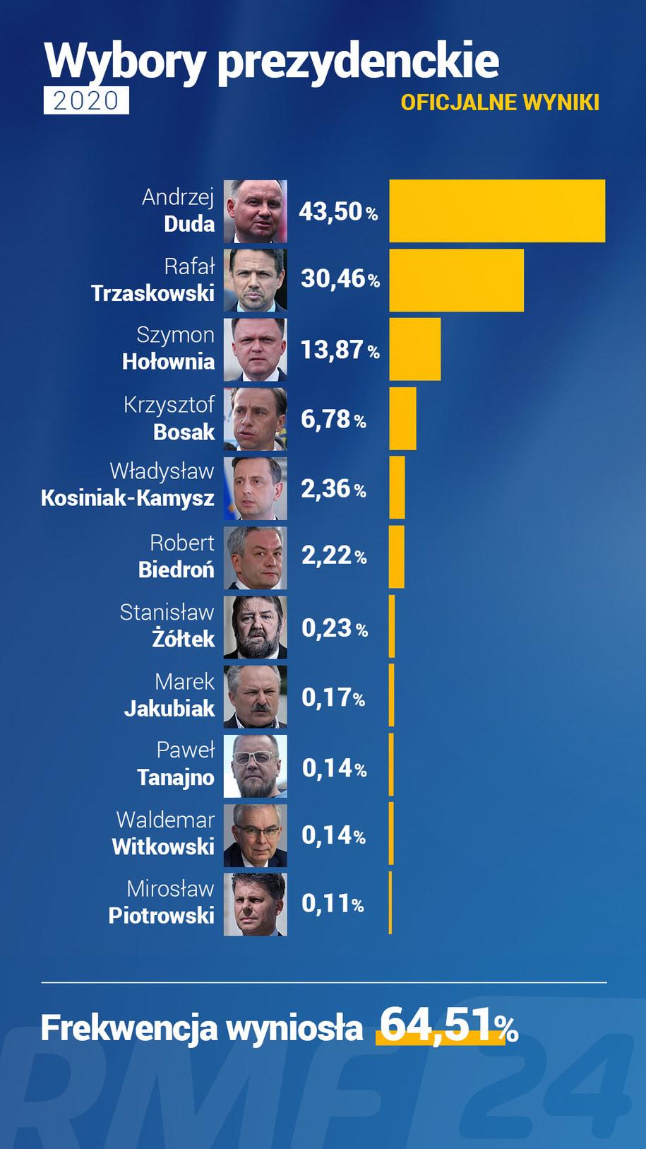 Ostateczne wyniki wyborów prezydenckich. Dane PKW /Grafika RMF FM