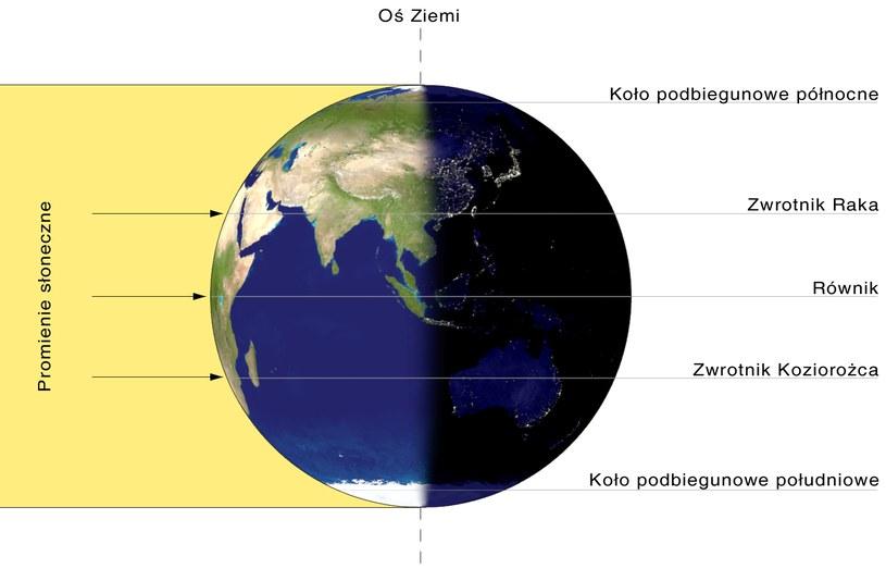 """Oświetlenie Ziemi przez Słońce w dniu równonocy (zarówno marcowej, jak i wrześniowej).  Grafika przygotowana przez: Przemysława """"Blueshade"""" Idzkiewicza, Wikipedia. /Wikipedia"""