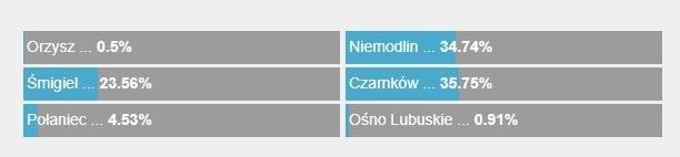 Oto wynik Waszego głosowania /RMF FM /