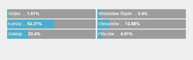 Oto wyniki Waszego głosowania /