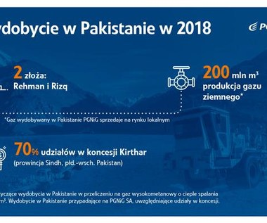 Pakistański gaz PGNiG