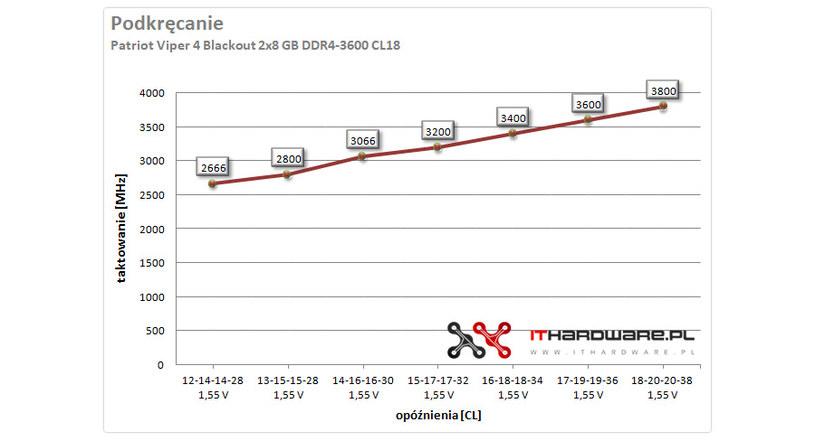 pamięć RAM /ITHardware.pl