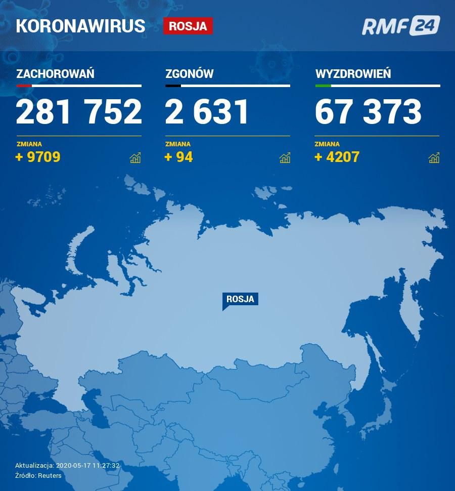 Pandemia koronawirusa w Polsce /RMF FM