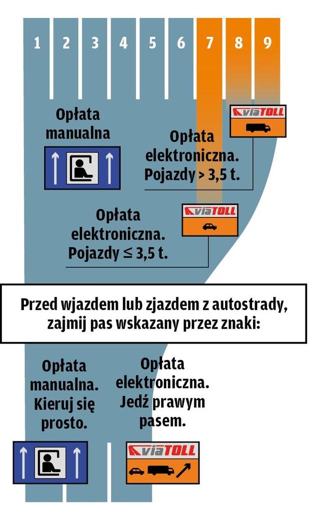 Pasy ruchu dla posiadaczy ViaAUTO /Motor