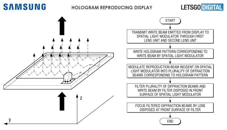 Patent holograficznego urządzenie Samsunga / fot. Let's Go Digital /materiał zewnętrzny