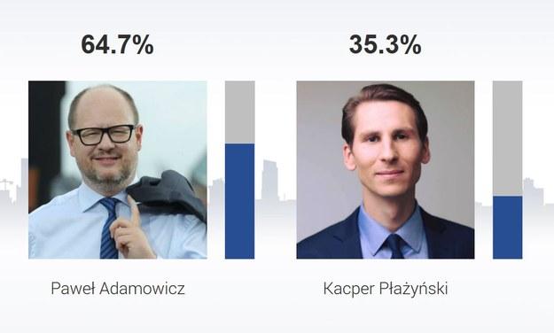 Paweł Adamowicz pokonał Kacpra Płażyńskiego w II turze wyborów samorządowych /RMF FM