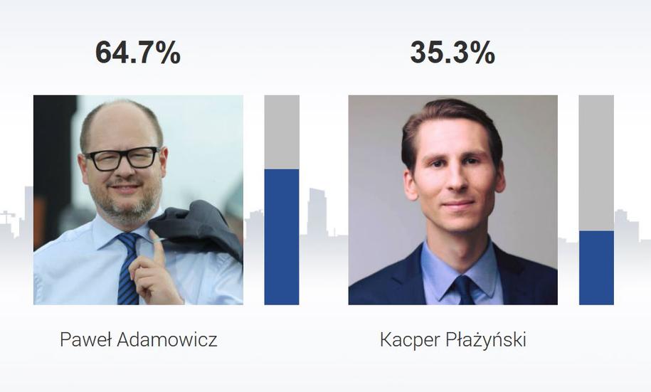 Paweł Adamowicz triumfował w rywalizacji z Kacprem Płażyńskim /RMF FM