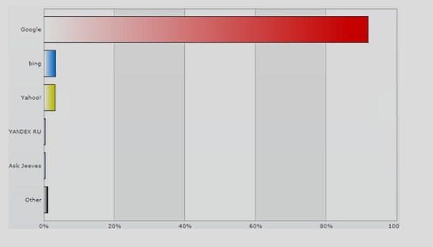 Pięć największych wyszukiwarek na świecie w 2012 roku  fot. statcounter.com /Internet
