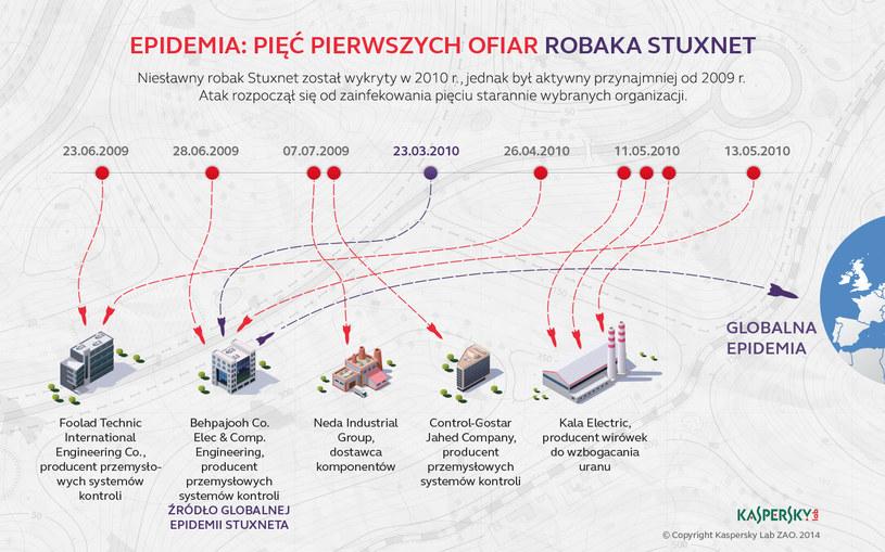 Pięć pierwszych celów Stuxneta stanowiły organizacje działające w branży przemysłowych systemów sterowania. /materiały prasowe