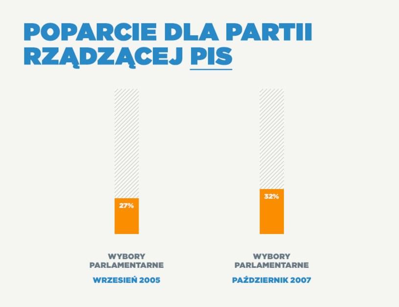 Pierwsze rządy PiS /INTERIA.PL