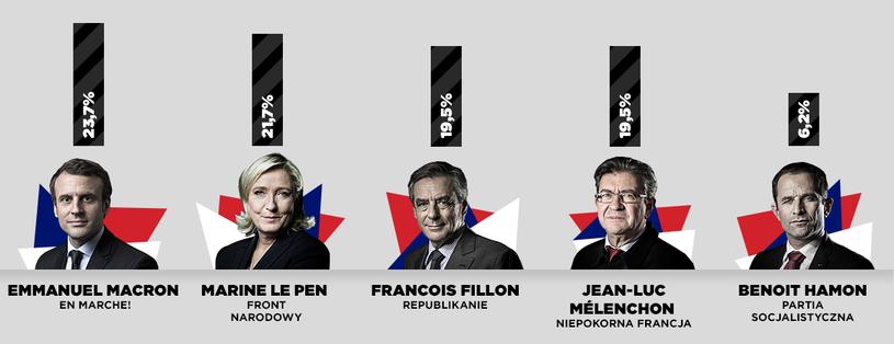 Pierwsze wyniki głosowania we Francji /