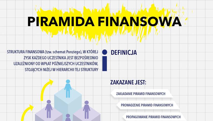 Piramida finansowa (infografika)