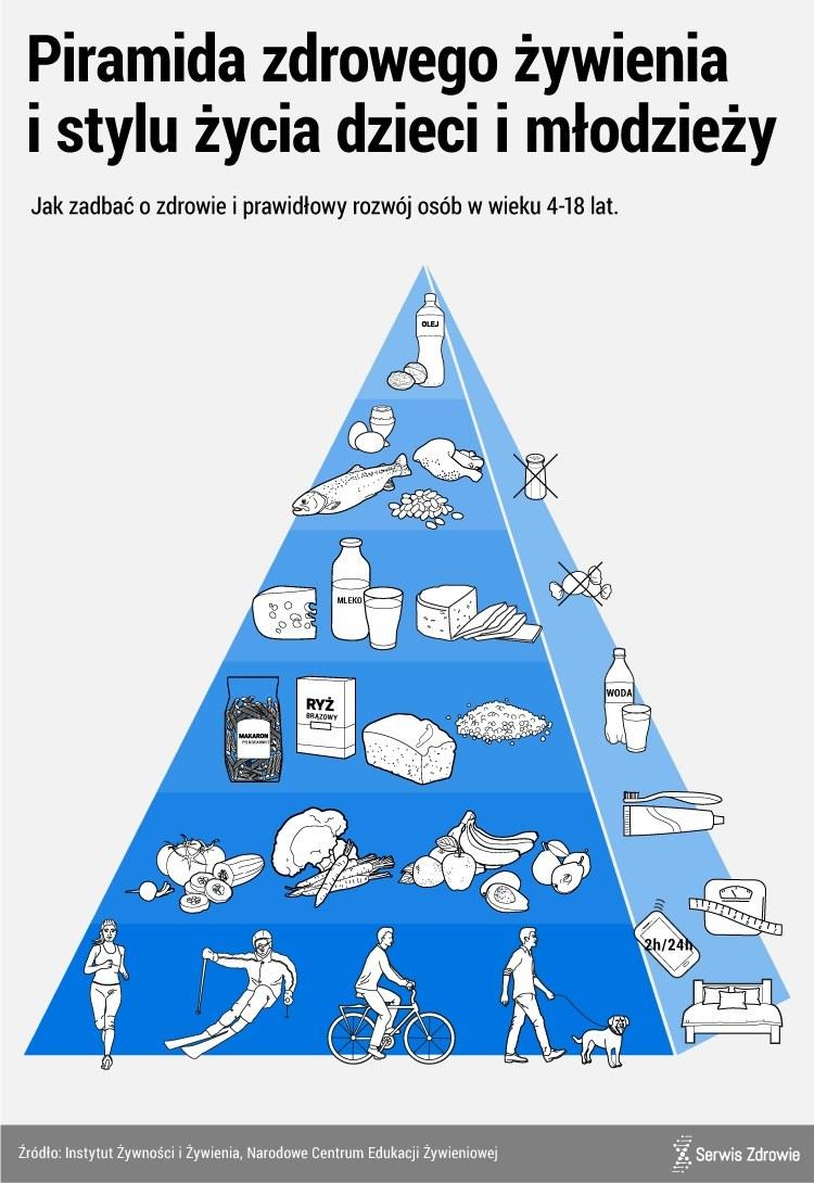 Piramida zdrowego żywienia /www.zdrowie.pap.pl