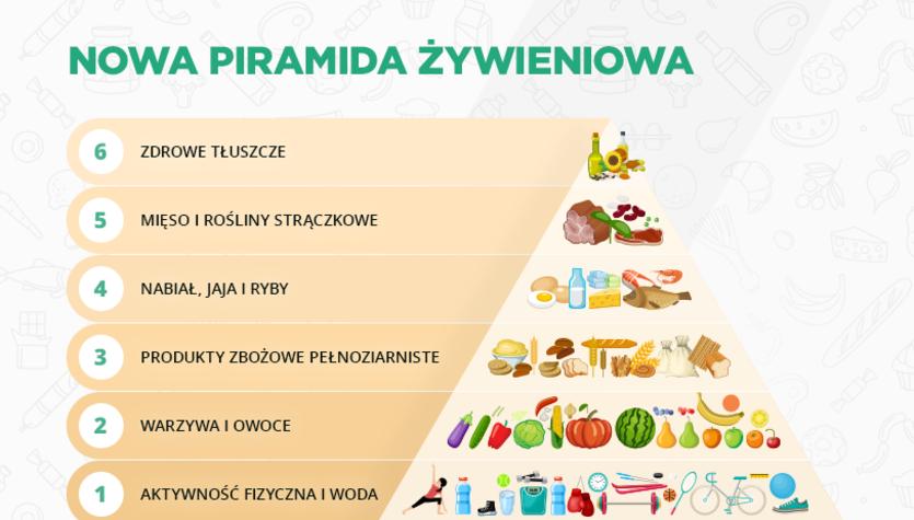 Piramida żywieniowa. Co jeść, aby być zdrowym?